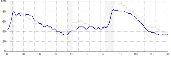 Maine monthly unemployment rate chart from 1990 to May 2019